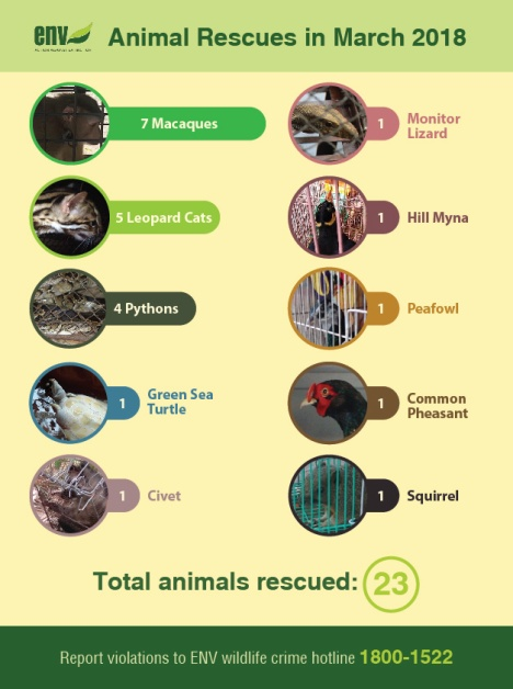 Total animal rescues in March 2018 (Source ENV)